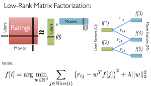 matrix_factorization