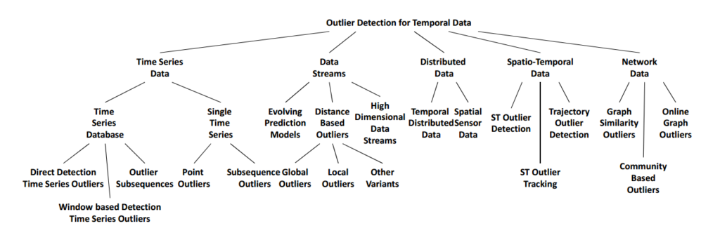 outlier detectin for temporal data