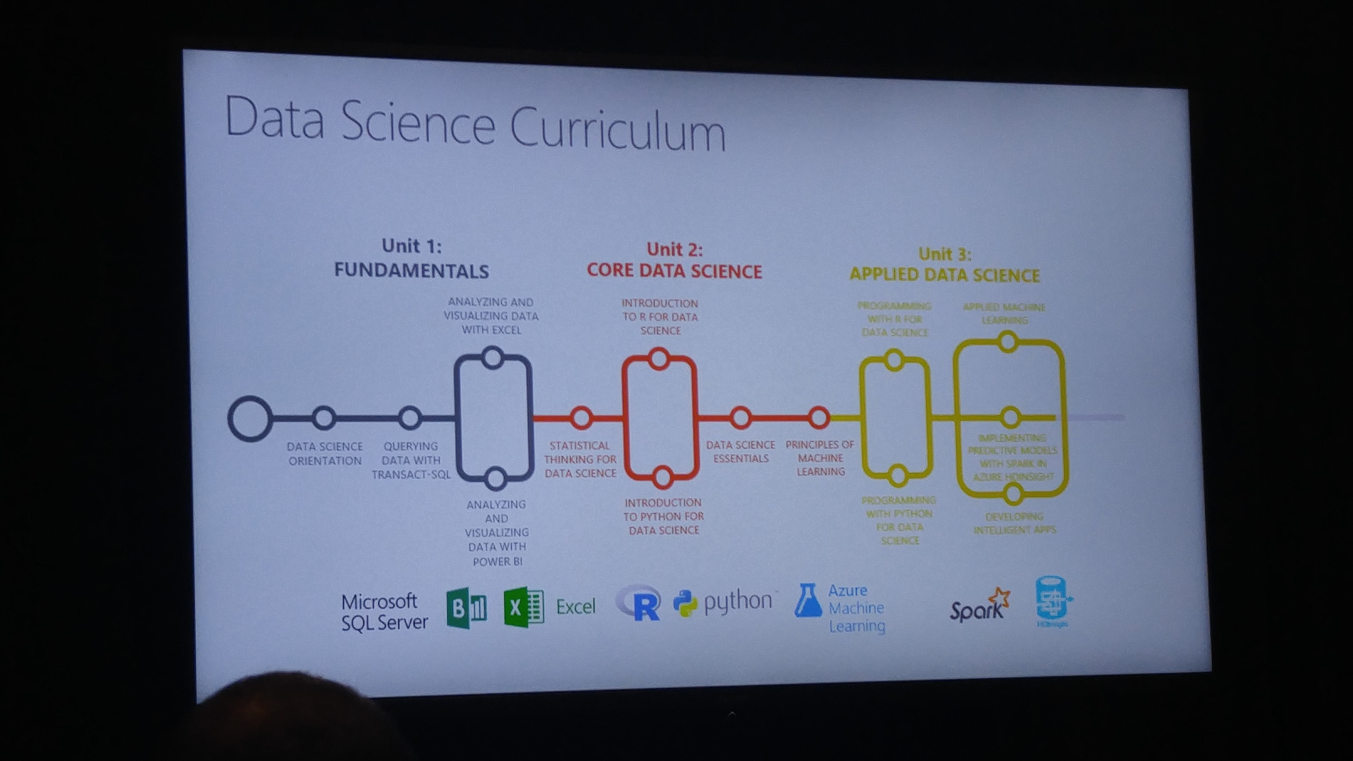 Notes from Microsoft Machine Learning and Data Science Summit – Day